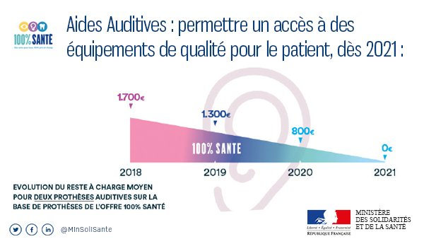 Infographie rac0 aides auditives