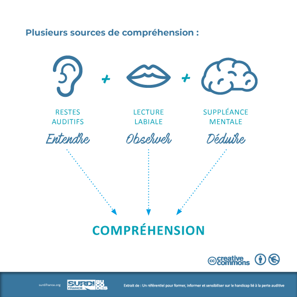 Plusieurs sources de comprehension1